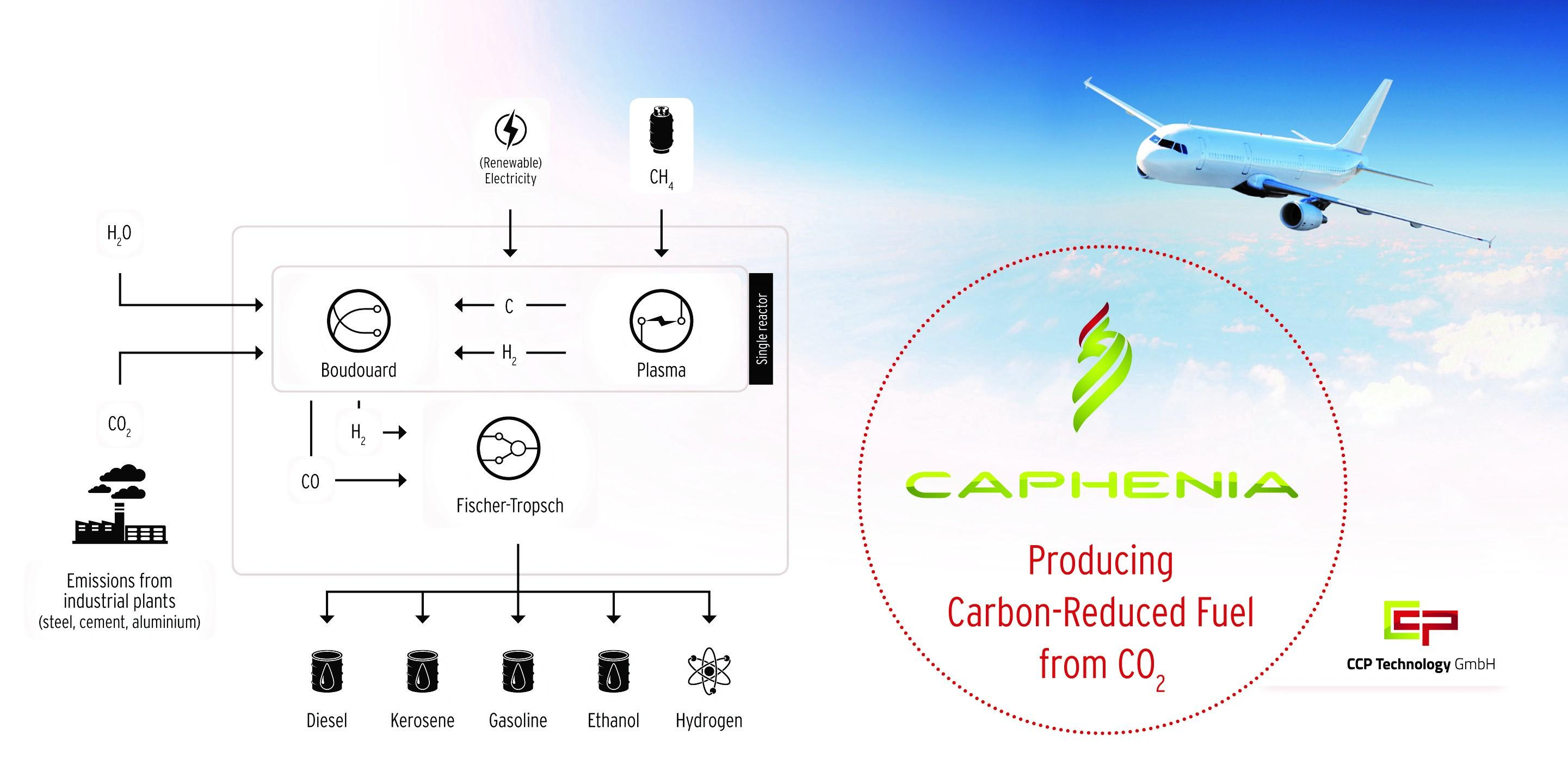 The innovative CAPHENIA process can significantly reduce CO2 emissions from the transport sector.